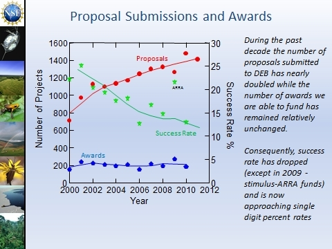Funding rates versus proposal submissions for NSF-DEB. As funding rates decline, it becomes more and more critical to make sure that your proposal is as strong as it possibly can be.