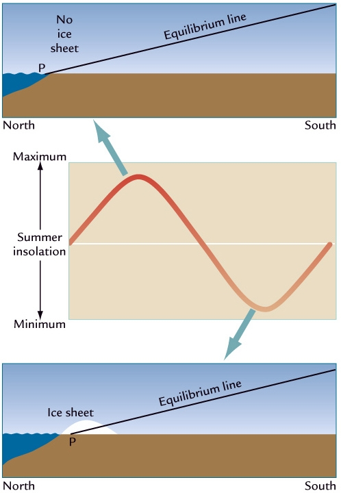 Changing the intensity of summer insolation moves the equilibrium line -- the line of balance between melt and growth-- further south, allowing for an ice sheet to grow when conditions are favorable.