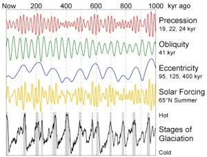 Precession (red), Obliquity (green), and eccentricity (blue) influence the amount of incoming solar radiation (yellow), which drives the beats of ice ages and interglacials (black). Source: Global Warming Art.