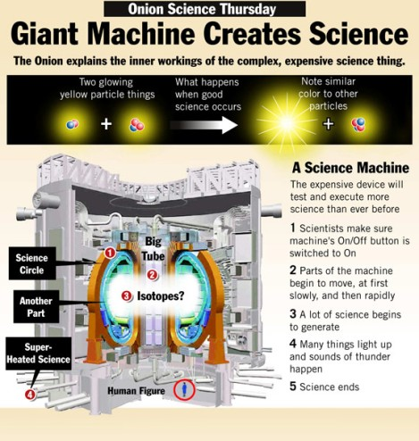 Sadly, I did not get my Giant Science-Creating Machine (TM), but I'm glad I asked. Via The Onion.